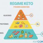 ¿Qué es la dieta cetogénica?  – Principio, menú y contraindicaciones