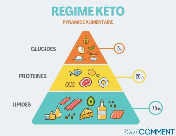 ¿Qué es la dieta cetogénica?  - Principio, menú y contraindicaciones