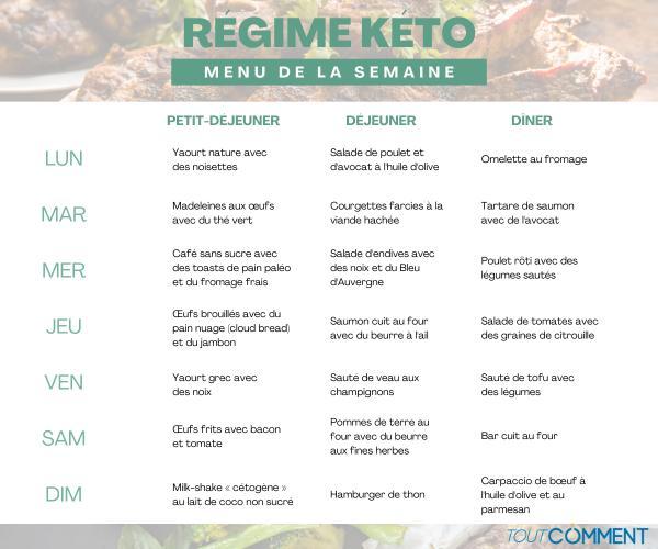 ¿Qué es la dieta cetogénica?  - Principio, menú y contraindicaciones - Dieta cetogénica - Menú gratuito